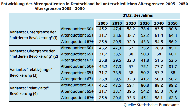 Quellen Zur Rentenpolitik